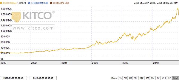 GOLD vs LFGOLDAM vs LFGOLDPM MAX.png