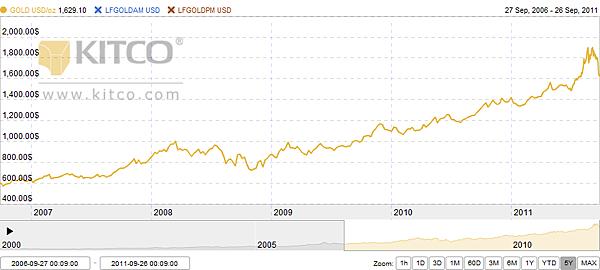 GOLD vs LFGOLDAM vs LFGOLDPM 5Y.png