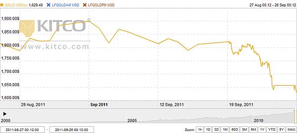 GOLD vs LFGOLDAM vs LFGOLDPM 1M.png