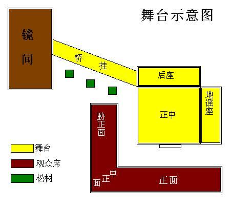 Noh_stage_map_2009