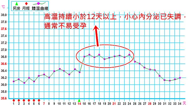 高溫小於12天 黃體不足
