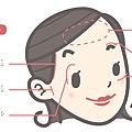 Ellanse洢蓮絲豐額微整立體五官上立皮膚科林上立醫師膠原蛋白增生劑 (4).jpg