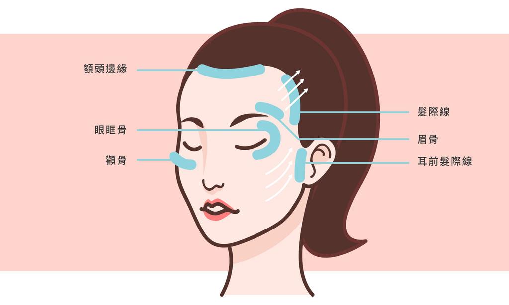 上立皮膚科液態拉皮Ellanse洢蓮絲3D聚左旋乳酸抗老拉提 (3).jpg