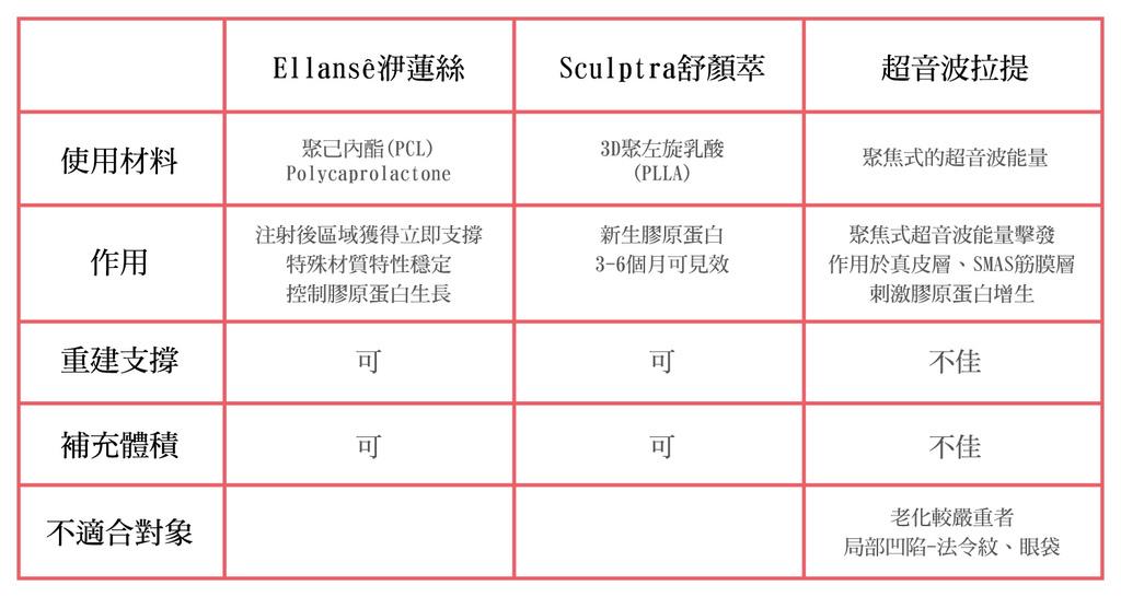 上立皮膚科超音波拉皮一態拉皮Ellanse洢蓮絲抗老拉提膠原蛋白增生劑 (5).jpg