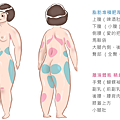 冷凍溶脂冷凍減脂非侵入式體雕抽脂副作用肚子瘦手臂大腿小腹屁股sculpsure1