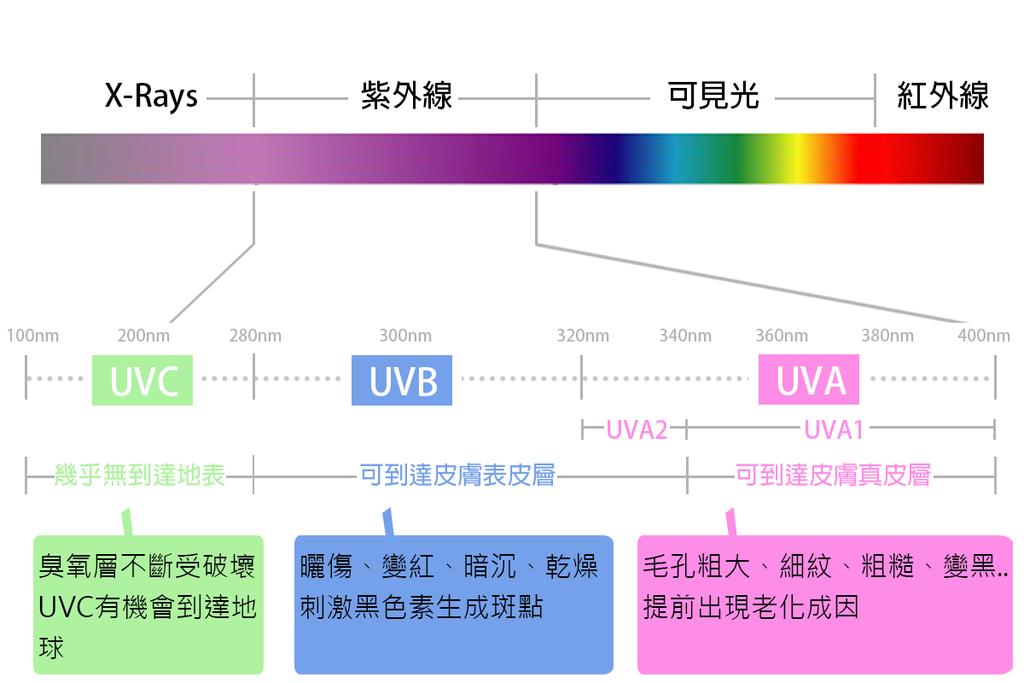 防曬紫外線SPF防曬乳挑選PA+++皮秒雷射755蜂巢皮秒雷射蜂巢透鏡picoSure新一代皮秒超皮秒雷射4.png