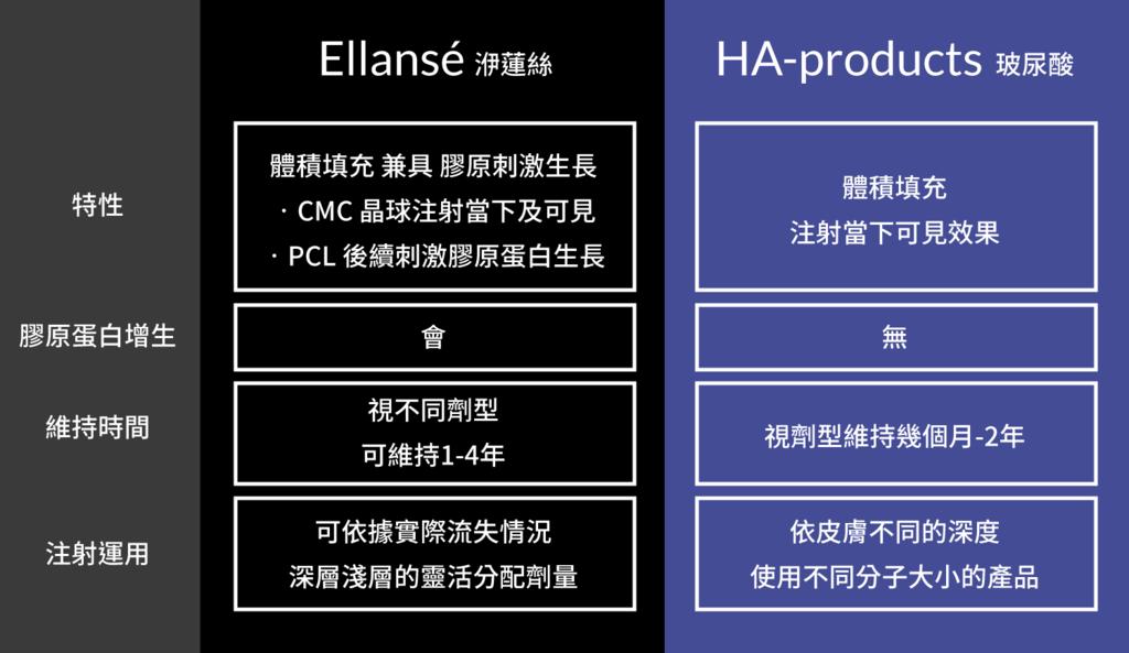 洢蓮絲玻尿酸3D聚左旋乳酸EllanséHA-products抗老拉提林上立醫師林上立醫生05.png