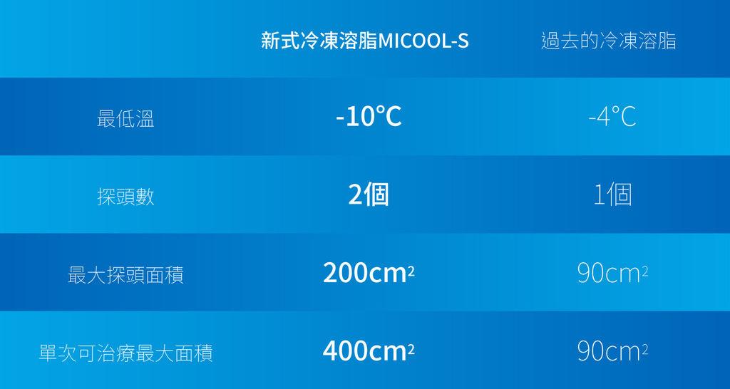 MICOOL-S冷凍溶脂效果冷凍溶脂價錢冷凍減脂心得冷凍溶脂推薦冷凍溶脂台北冷凍溶脂台北瘦身瘦肚子06.jpg