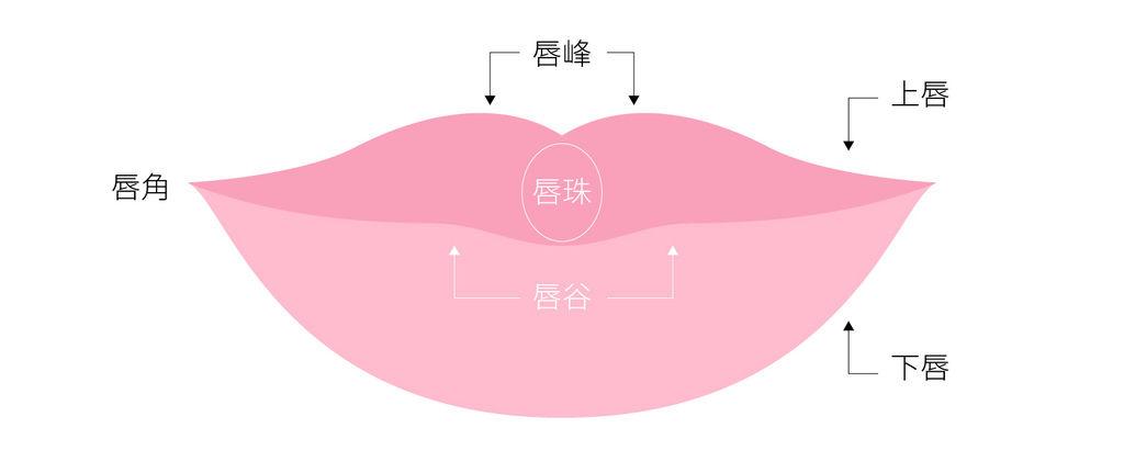玻尿酸豐唇心得玻尿酸豐唇價格玻尿酸豐唇維持林上立醫師上立皮膚科診所唇形嘴唇微整4.jpg