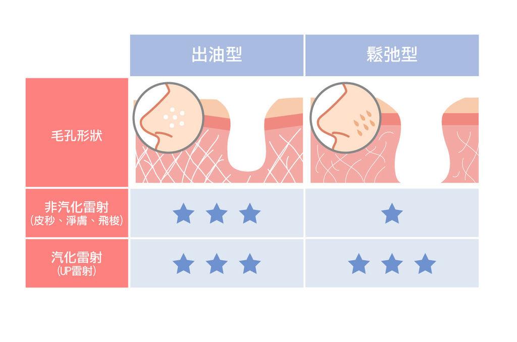 高效率毛孔治療.jpg