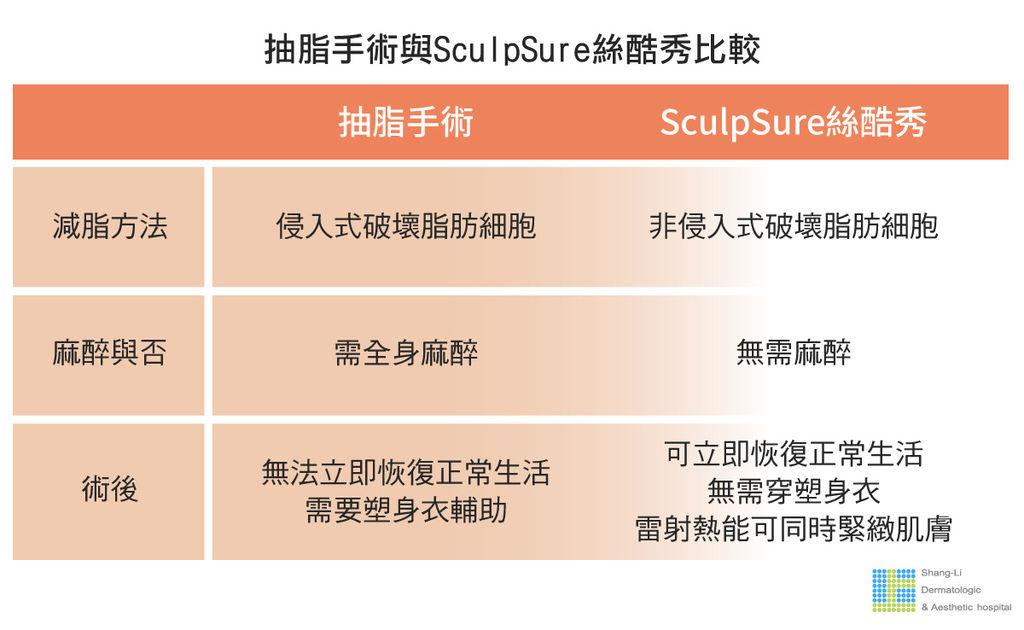SculpSure體雕減肥絲酷秀術後修復價格恢復期雷射體雕二極體冷凍溶脂林上立上立皮膚科診所1.jpg