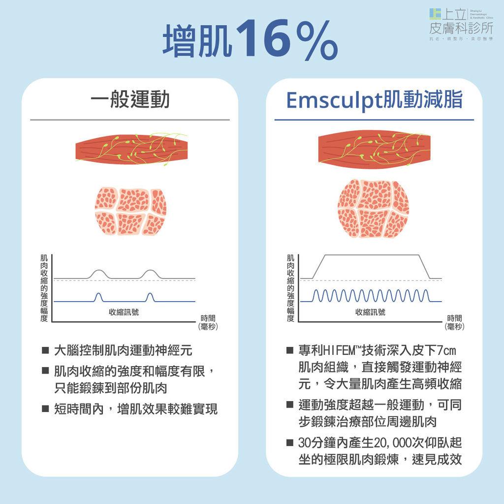03-emsculpt-hifem-weight training-contouring treatment- emsculpt-bubble buttexample- shangli-clinic- dermatologic-workout.jpg