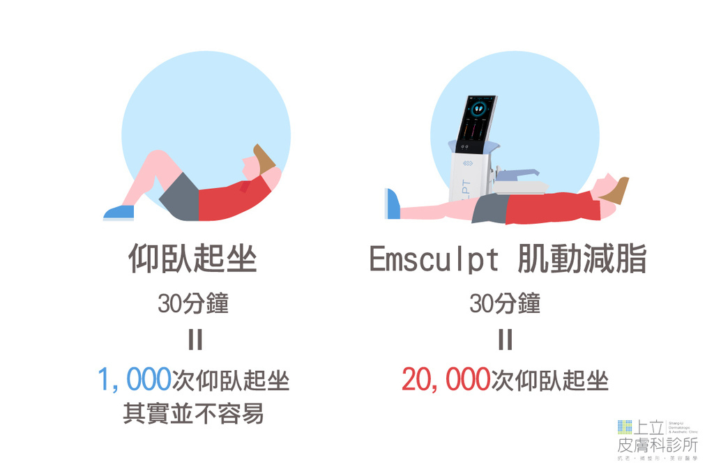 09-【EMSCULPT肌動減脂翹臀】4小時造就馬甲線、蜜桃臀?!.jpg
