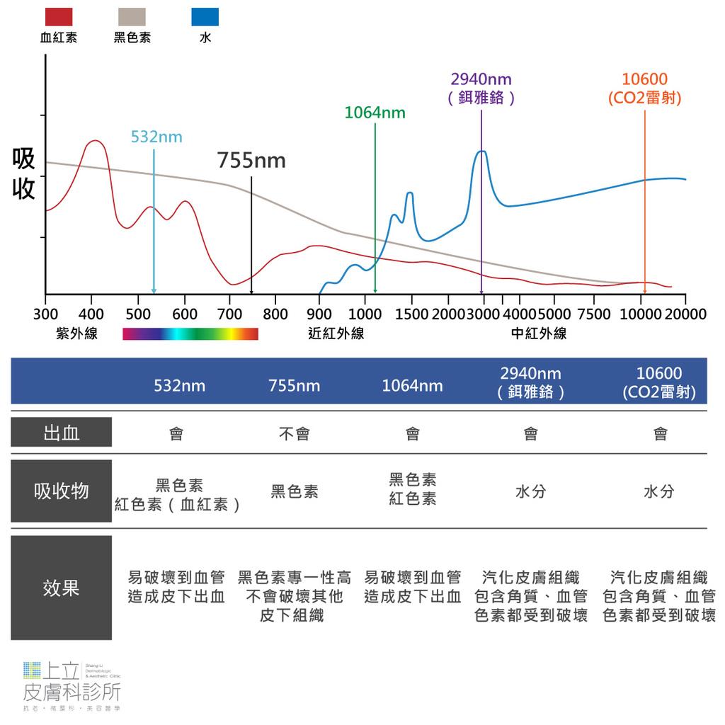 台北上立皮膚科院長林上立醫師整理了比較常見用來治療痘疤或凹疤的幾種波長,分別會被黑色素、血紅素、水分所吸收,雷射效果也不一樣。