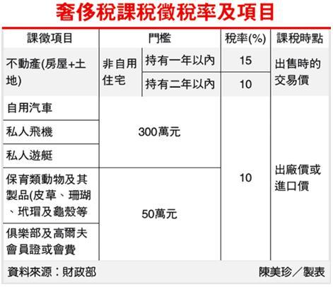奢侈稅課稅徵率及項目.jpg