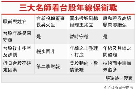 三大名師看台股年線保衛站.jpg