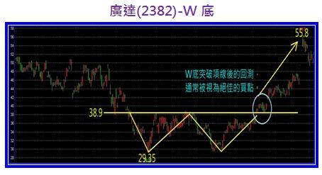 廣達(2382)-W底.jpg