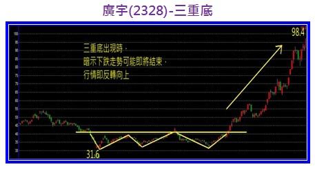 廣宇(2328)-三重底.jpg