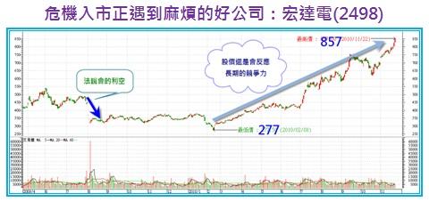 危機入市正遇到麻煩的好公司:宏達電(2498).jpg