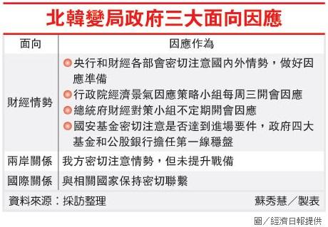 北韓變局政府三大面向因應.jpg