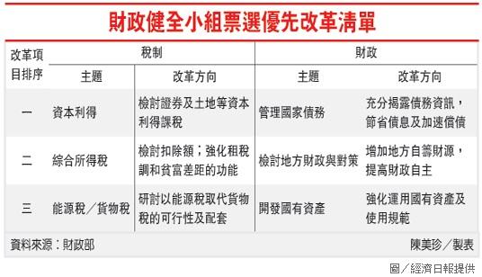 財政健全小組票選優先改革清單