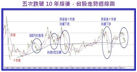 五次跌破10年線後台股走勢週線圖