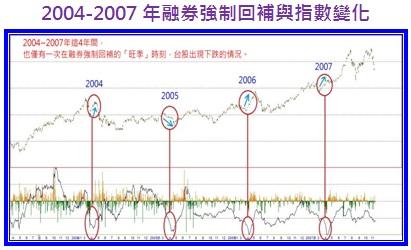 2004-2007年融券強制回補與指數變化