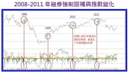 2008-2011年融券強制回補與指數變化