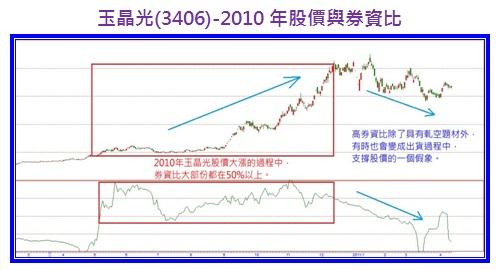 玉晶光(3406)-2010年股價與券資比