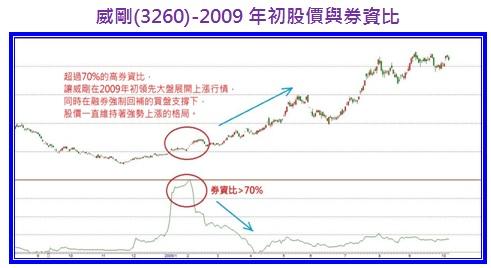 威剛(3260)-2009年初股價與券資比