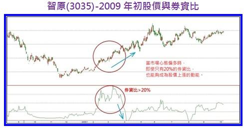 智原(3035)-2009年初股價與券資比