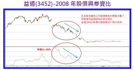 益通(3452)-2008年股價與券資比