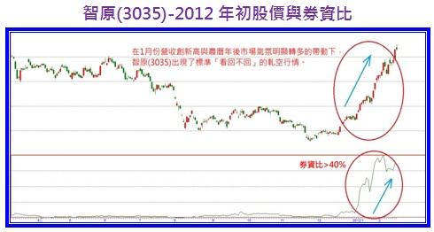 智原(3035)-2012年初股價與券資比