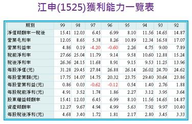 江申(1525)獲利能力一覽表