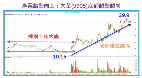 產業趨勢向上:大華(9905)部越墊越高