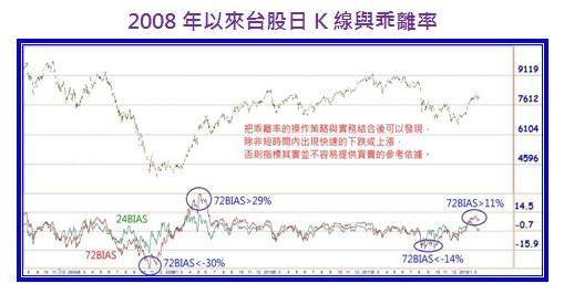2008年以來台股日K線與乖離率