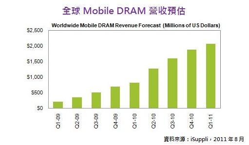 全球Mobile DRAM營收預估