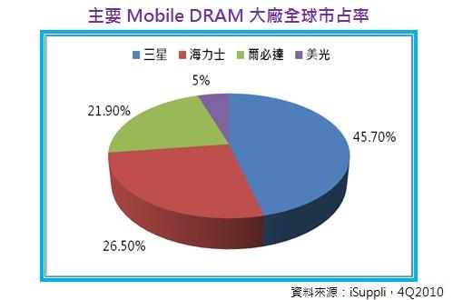 主要Mobile DRAM大廠全球市占率