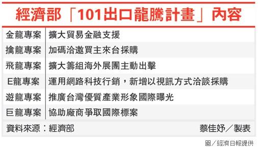 經濟部101出口龍騰計畫內容