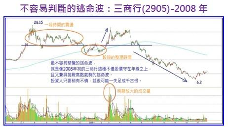 不容易判的逃命波:三商行(2905)-2008年