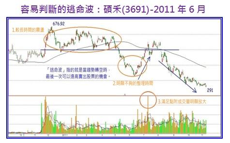 容易判斷的逃命波:碩禾(3691)-2011年6月