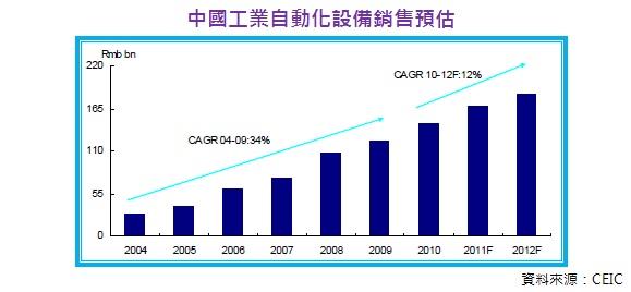 中國工業自動化設備銷售預估
