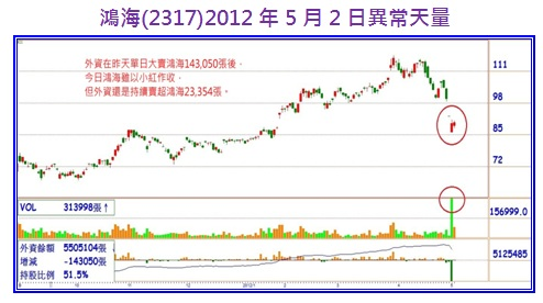 鴻海(2317)2012年5月2日異常天量