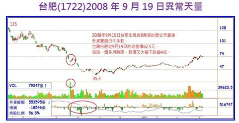 台肥(1722)2008年9月9日異常天量