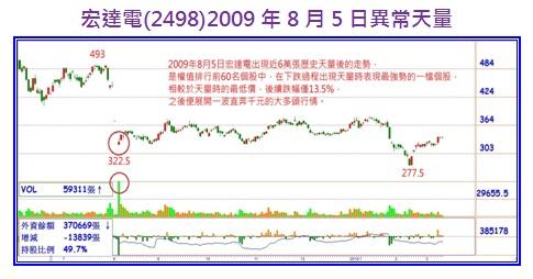 宏達電(2498)2009年8月5日異常天量