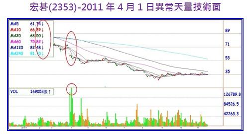 宏碁(2353)-2011年4月1日異常天量技術面