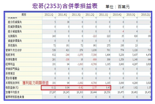宏碁(2353)合併季損益表