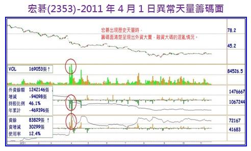 宏碁(2353)-2011年4月1日異常天量籌碼面