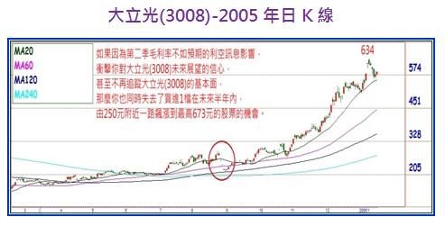 大立光(3008)-2005年日K線