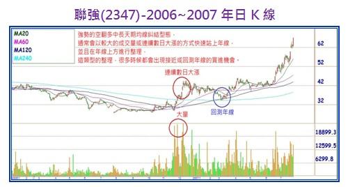 聯強(2347)-2006~2007年日K線